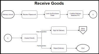 Receive_Goods_process_flow_4